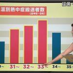 【画像】テレ朝女子アナ・森川夕貴さんのノースリーブおっぱいが大きくてエッチな8月4日のサンデーステーション😍