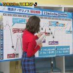 【画像】TBS「スーパーサッカー」の上村彩子さんがタイトフィットな衣装でおっぱいの膨らみやお尻の感じがエロ∃😍😍😍😍😍