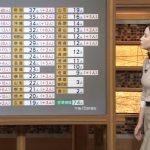 【画像】女性アナウンサー・森川夕貴さんの横からおっぱいがエチエチすぎるテレビ朝日「報道ステーション」😍😍😍😍😍😍😍
