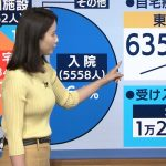 【画像・GIF】テレビ朝日「報道ステーション」で女性アナウンサー・森川夕貴さんのイエローおっぱい😍😍😍😍😍😍